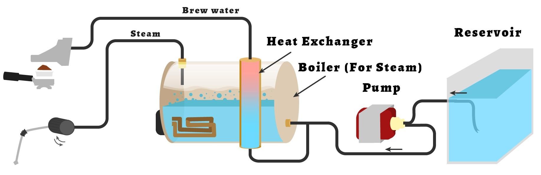 بررسی تفاوت بین دستگاه مولتی بویلر،دوال بویلر،سینگل بویلر و هیت اکسچنپجر